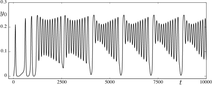 Figure 4. Torus canard output time series. The time series for variable Y0 of the torus canards shown in Fig. 3 is shown.
