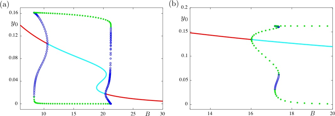 Figure 5. Torus canard in the Jansen-Rit model. By increasing the (xed) value of the external input p, one can obtain a bifurcation diagram for the fast subsybtem which has the correct structure to allow for torus canards in the extended systems where B is slowly evolving. Panel (a) shows the solution of the extended system together with the bifurcation diagram of the fast subsystem for p = 0:25; panel (b) shows a similar projection for p = 1.