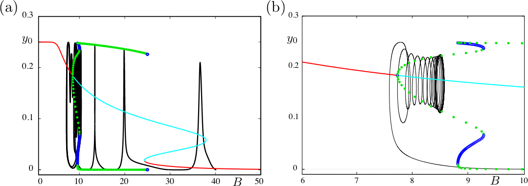 Figure 2. Fast oscillations in the minimal Wendling-Chauvel model. Torus canard (a) and spiking (b) solutions of system (3).