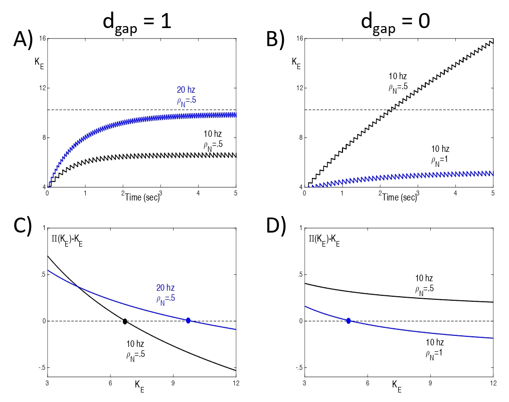 Figure 8:  A,B) Solutions of the reduced model (17). The dashed line corresponds to the threshold for depolarization block. C,D) Plots of the map (Ke) − Ke. Fixed points (Ke)  correspond to zeros of the corresponding curves.